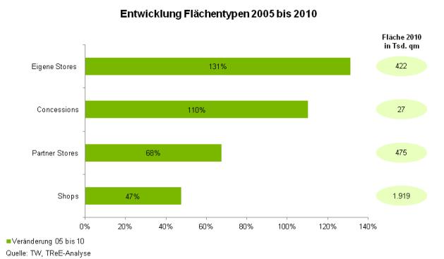 Entwicklung Flächentypen 2005 bis 2010