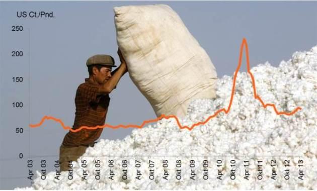 Baumwolle Preis Entwicklung Krise Chart