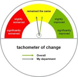 Change Tachometer