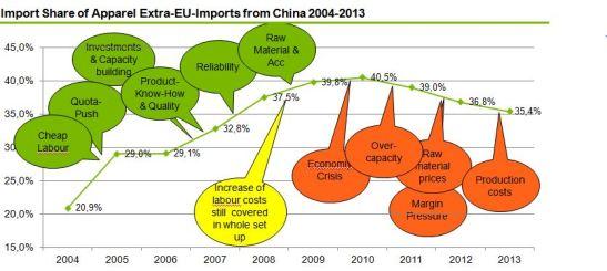 China 2004-2013